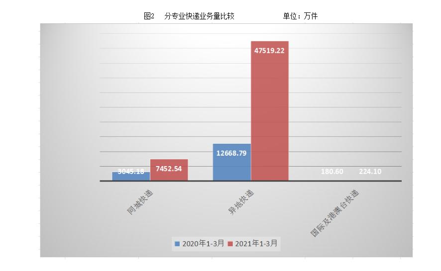 湖北1-3月快递业务量累计完成5.52亿件,同比增长247.85%
