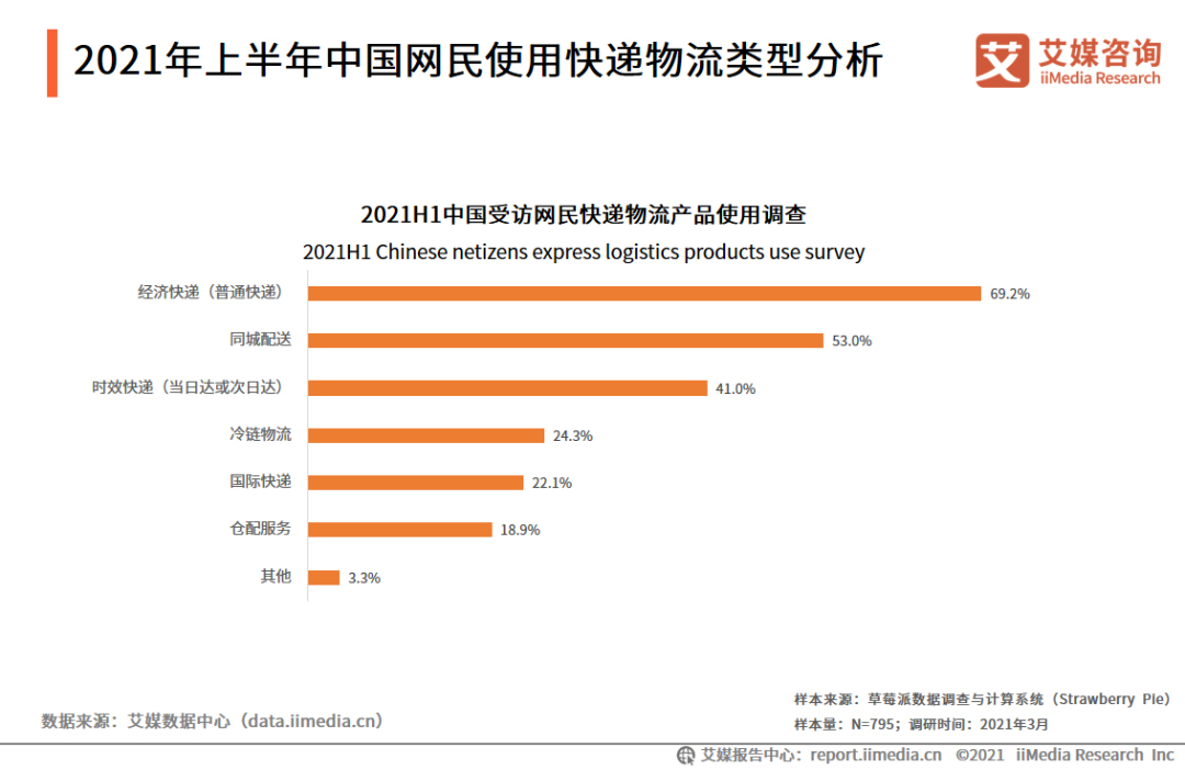艾媒:2020年中国即时配送用户规模达5.06亿人